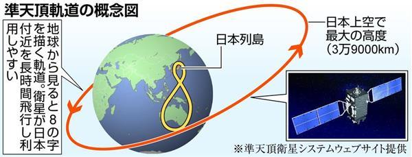 Японская версия GPS предоставит новые услуги
