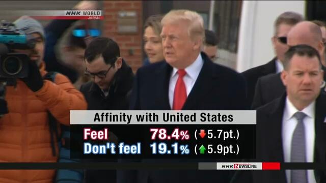 Отношение к США в Японии стало менее положительным