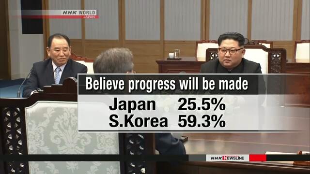 Мнения жителей Японии и Южной Кореи по поводу денуклеаризации Пхеньяна разделились