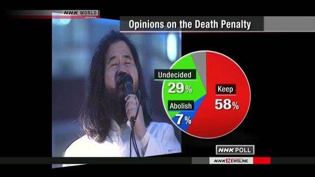 Опрос NHK показал, что японцы поддерживают сохранение смертной казни