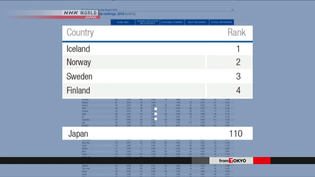 Япония заняла 110 место в рейтинге гендерного равенства