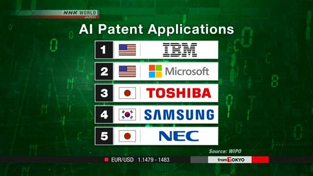 Китай лидирует по количеству патентов в сфере искусственного интеллекта