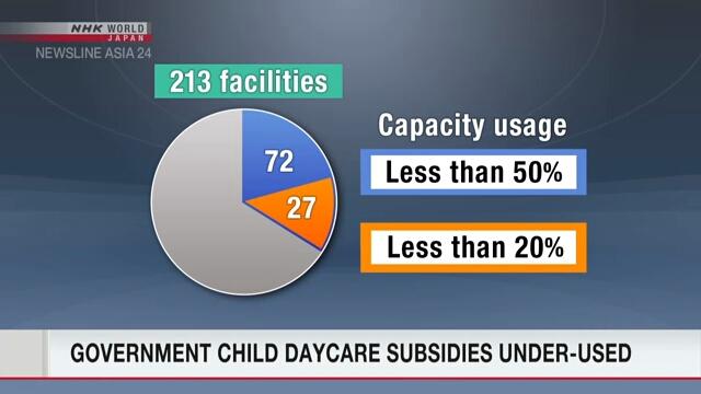 Государственные субсидии на организацию центров ухода за детьми не используются эффективно