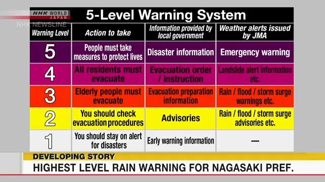 Метеорологическое управление Японии использует шкалу с пятью уровнями предупреждений об опасности проливных дождей