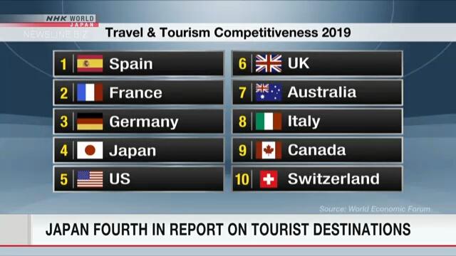Япония сохранило 4 место в рейтинге конкурентности туристических достопримечательностей