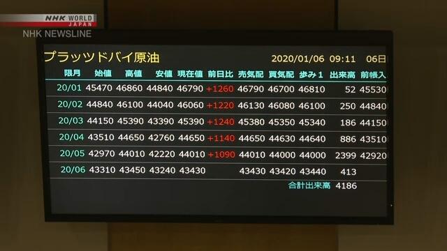 Котировки фьючерсов на сырую нефть в Токио достигли семимесячного максимума