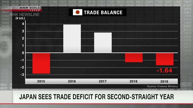 В Японии второй год подряд наблюдается торговый дефицит