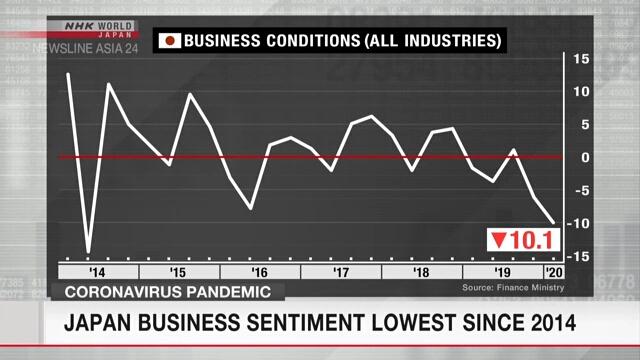 Индекс деловых настроений японских компаний показал шестилетний антирекорд